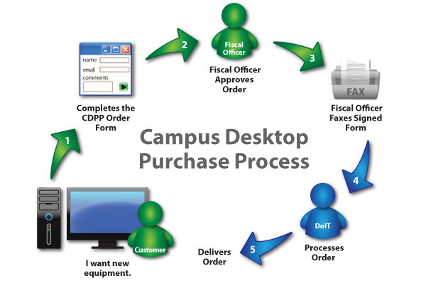 Illustration of the Campus Desktop Purchasing Process