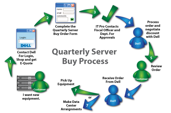 Illustration of the Campus Server Purchasing Process